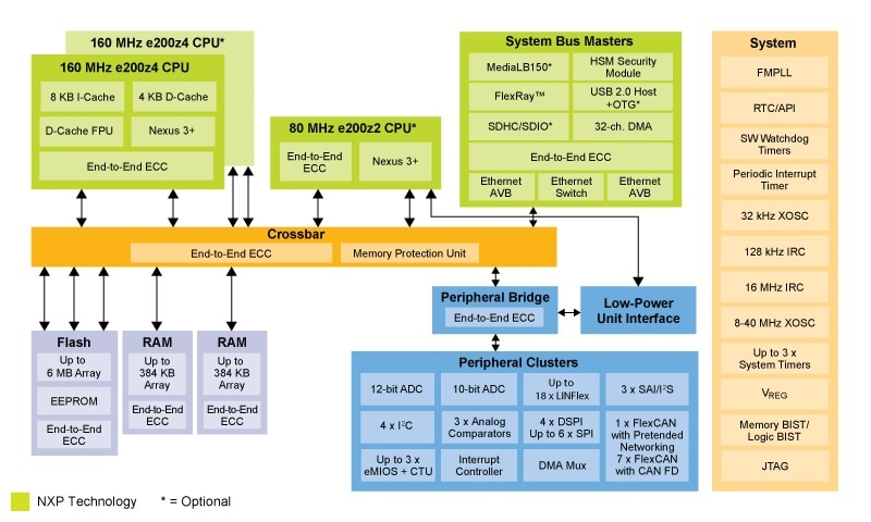 NXP MPC5748G Family Block diagram