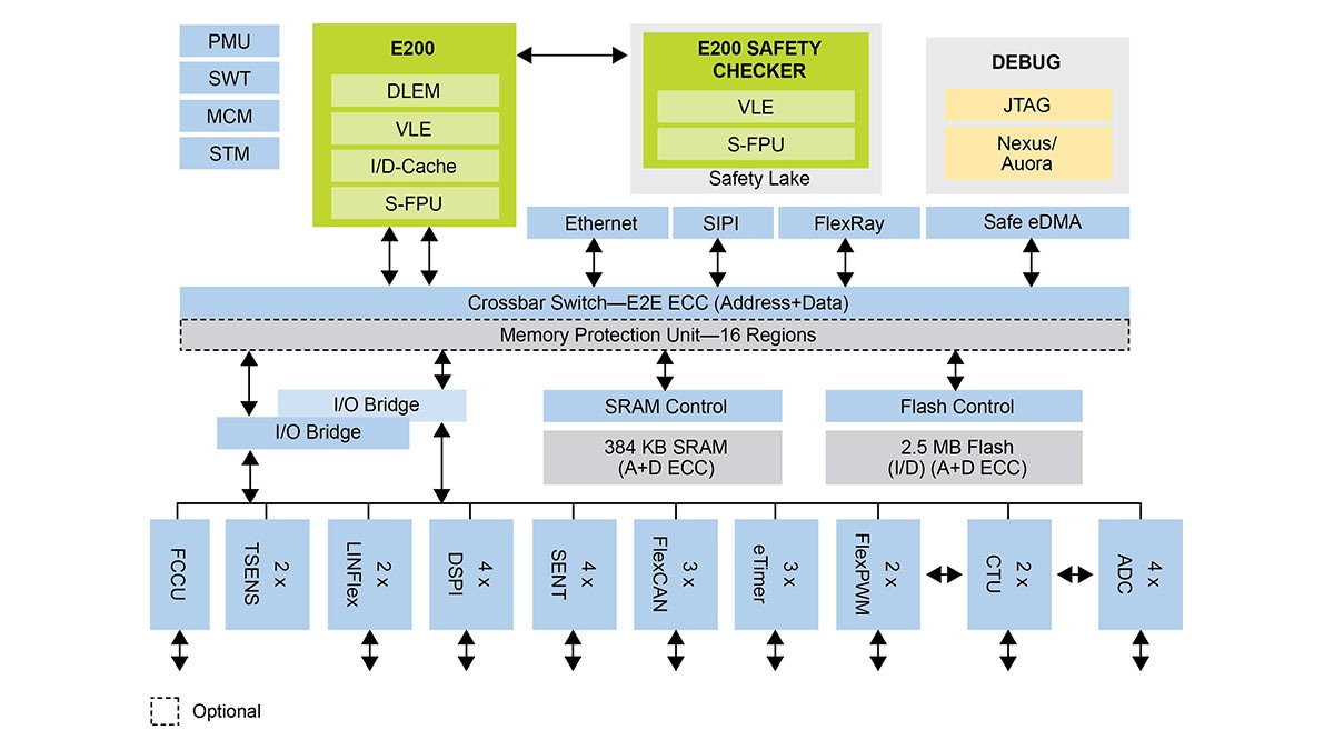 Mpc574xp 32 Bit Mcu Chassis Safety Nxp Figure 5 Adc Output Code And Error Vs Rf Input Power 22 Ghz Block Diagram