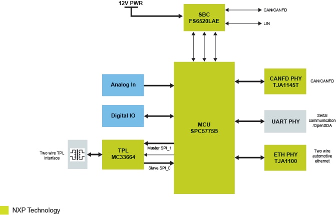 MPC5775B-EVB development board architecture