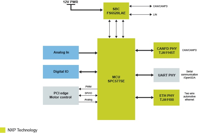 MPC5775E-EVB development board architecture