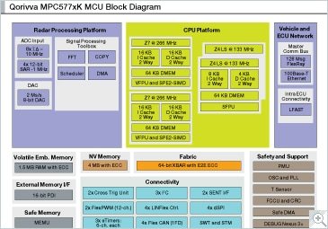 MPC5xxx 32-bit MCU for ADAS Applications