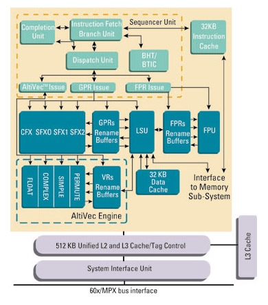 MPC7457 Block Diagram