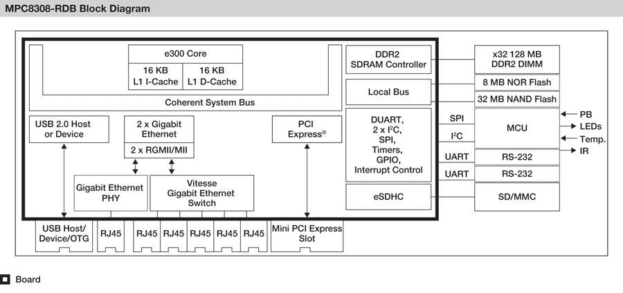 MPC8308RDB Block Diagram