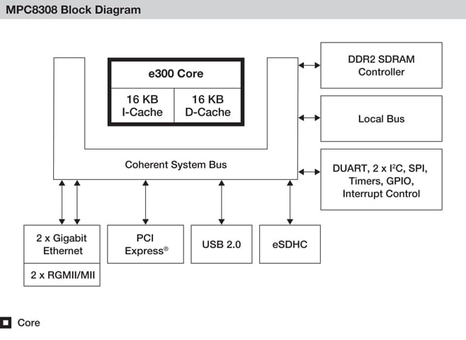 NXP<sup>&#174;</sup> PowerQUIICC MPC8308 Communications Processor Block Diagram