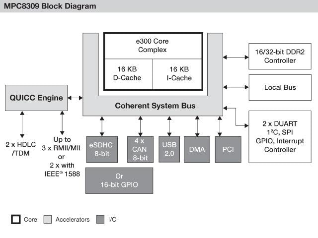 NXP<sup>&#174;</sup> PowerQUIICC MPC8309 Communications Processor Block Diagram