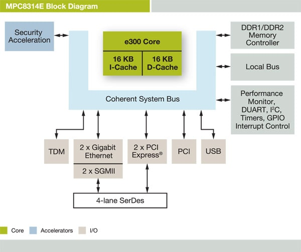 NXP<sup>&#174;</sup> PowerQUIICC MPC8314E Communications Processor Block Diagram