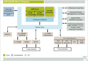 NXP<sup>&#174;</sup> PowerQUIICC MPC8535E Communications Processor Block Diagram