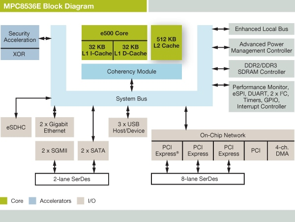 freescale powerquiicc mpc8536e communications processor block diagram