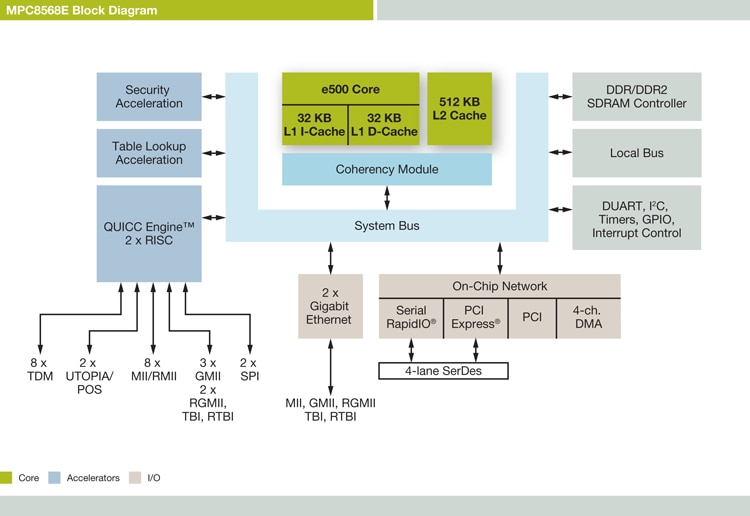 NXP<sup>&#174;</sup> PowerQUIICC MPC8568E Communications Processor Block Diagram