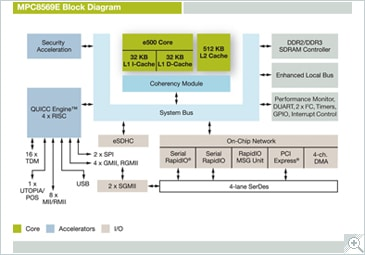 NXP<sup>&#174;</sup> PowerQUIICC MPC8569E Communications Processor Block Diagram