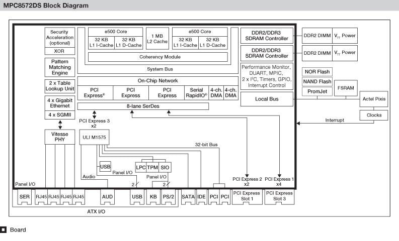 MPC8572DS Block Diagram