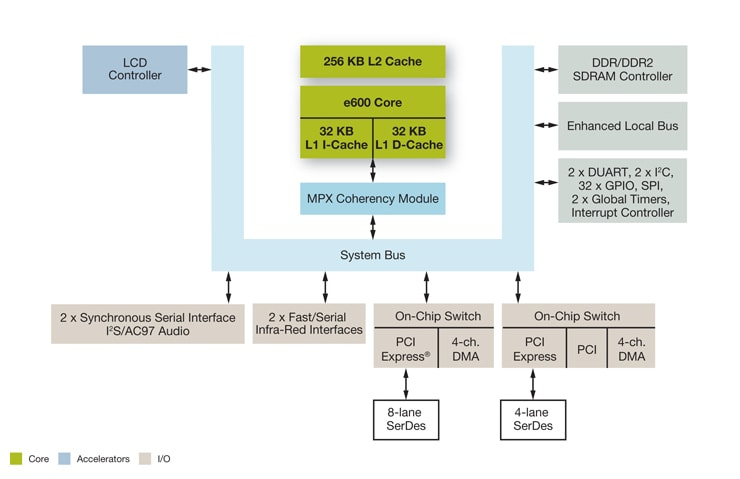 Freescale MPC8610 Host Processor Block Diagram