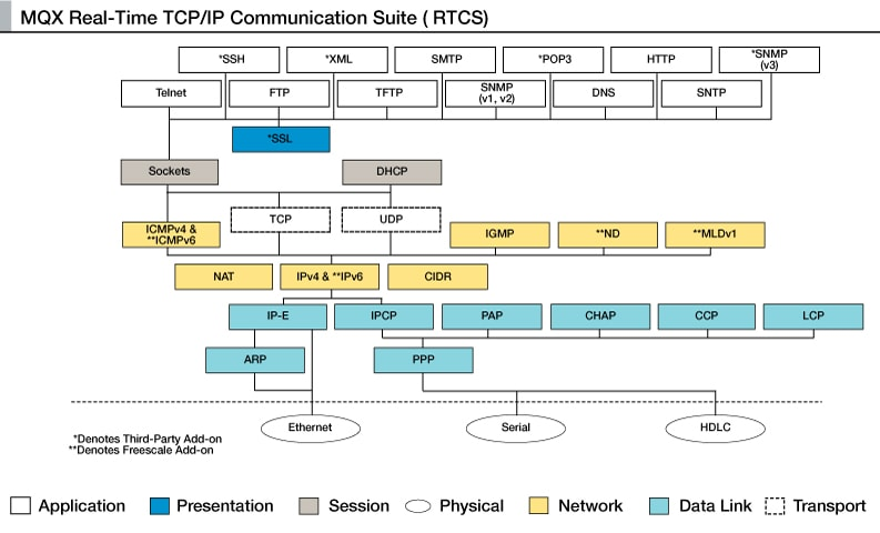MQX Real-Time TCP/IP Communications Suite (RTCS)