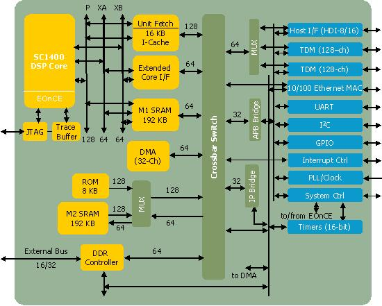 Cost-Efficient 16-bit DSP MSC7116 Block Diagram