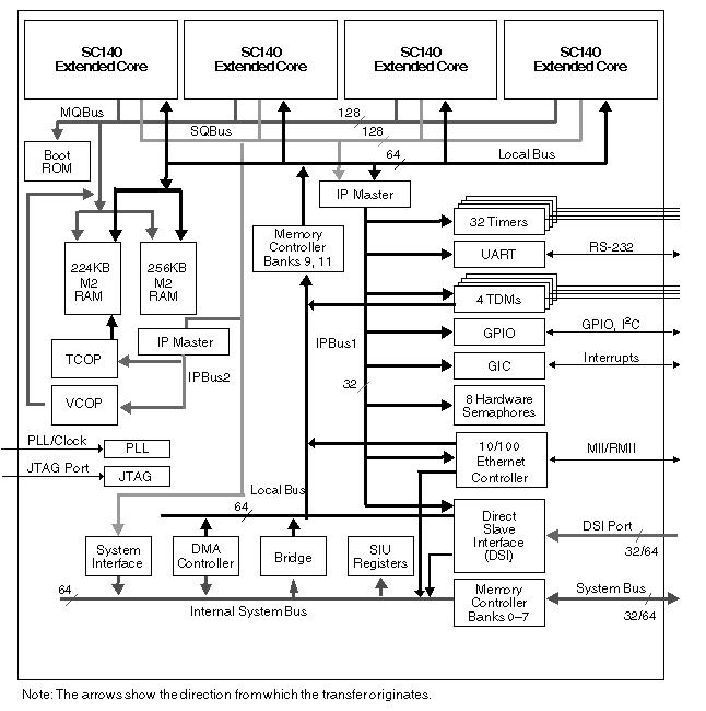 Quad Core 16-bit DSP MSC8126 Block Diagram