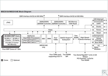 MSC8154 Digital Signal Processor Block Diagram