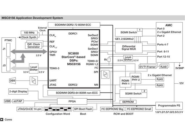 MSC8156ADS Block Diagram