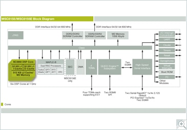 MSC8156 High-Performance Six-Core DSP Block Diagram