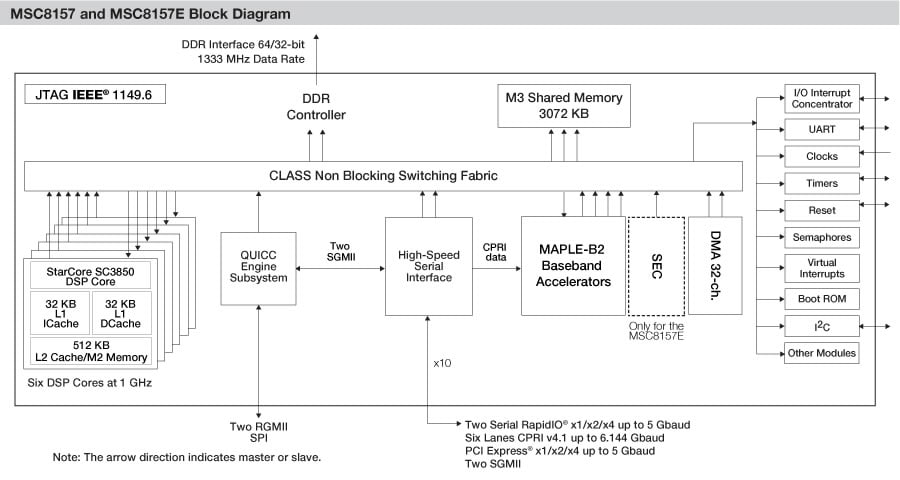 MSC8157 Broadband Wireless Access DSP Block Diagram