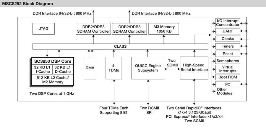 MSC8252 High-Performance Dual-Core DSP Block Diagram