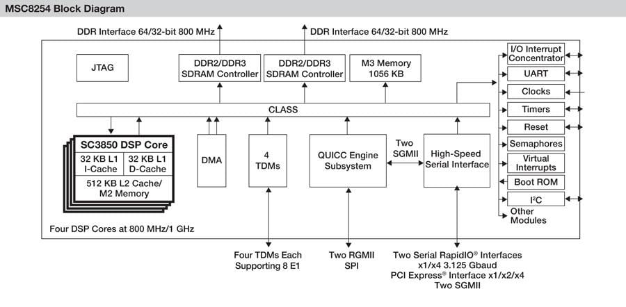 MSC8254 High-Performance Quad-Core DSP Block Diagram