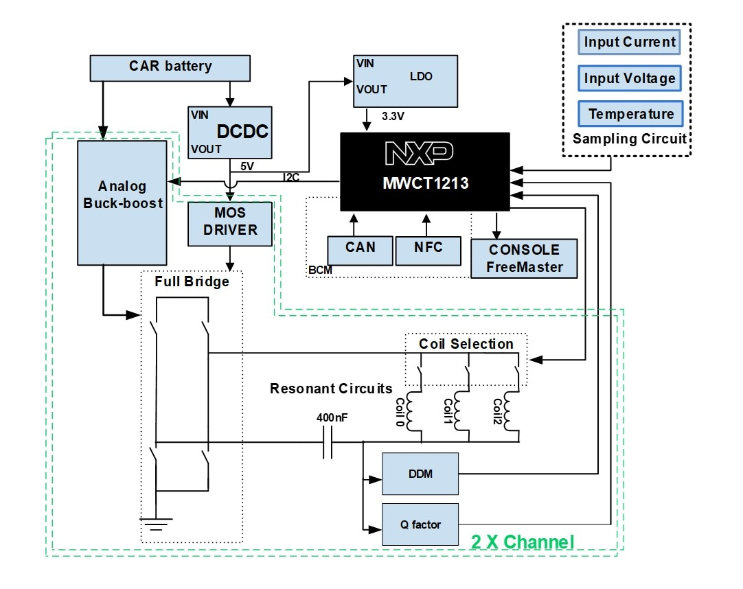 MWCT1213 based solution Block Diagram