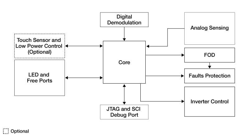 5 Watt Wireless Charging Transmitter Icsnxp