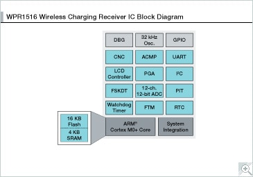 MWPR1XXX Block Diagram