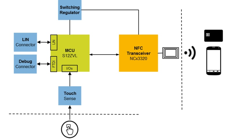 NCx3320 Application Block Diagram