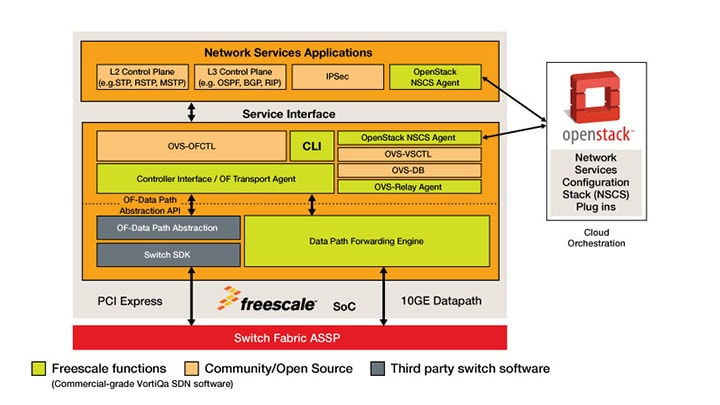 Network Services Switching Platform