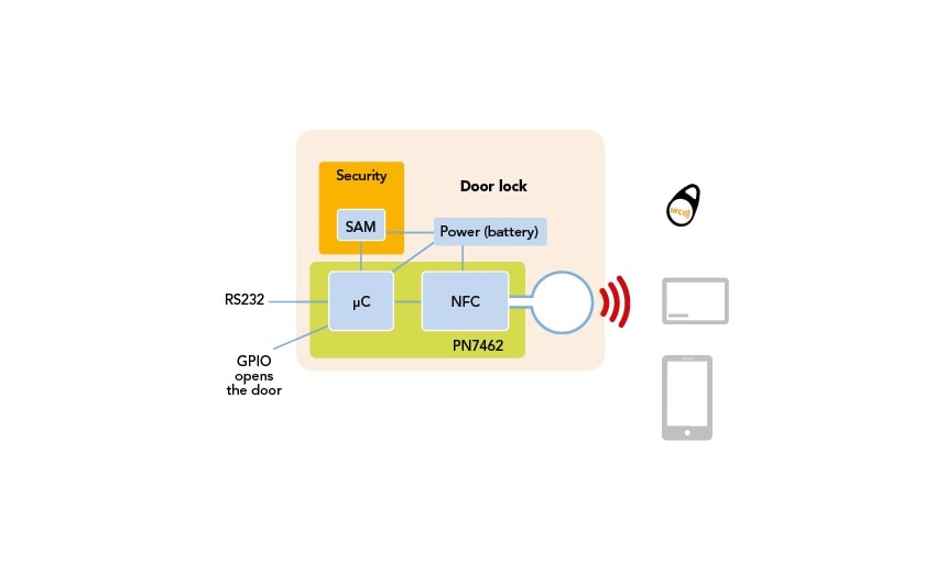 NFC-DOOR-LOOK-ARCHITECTURE