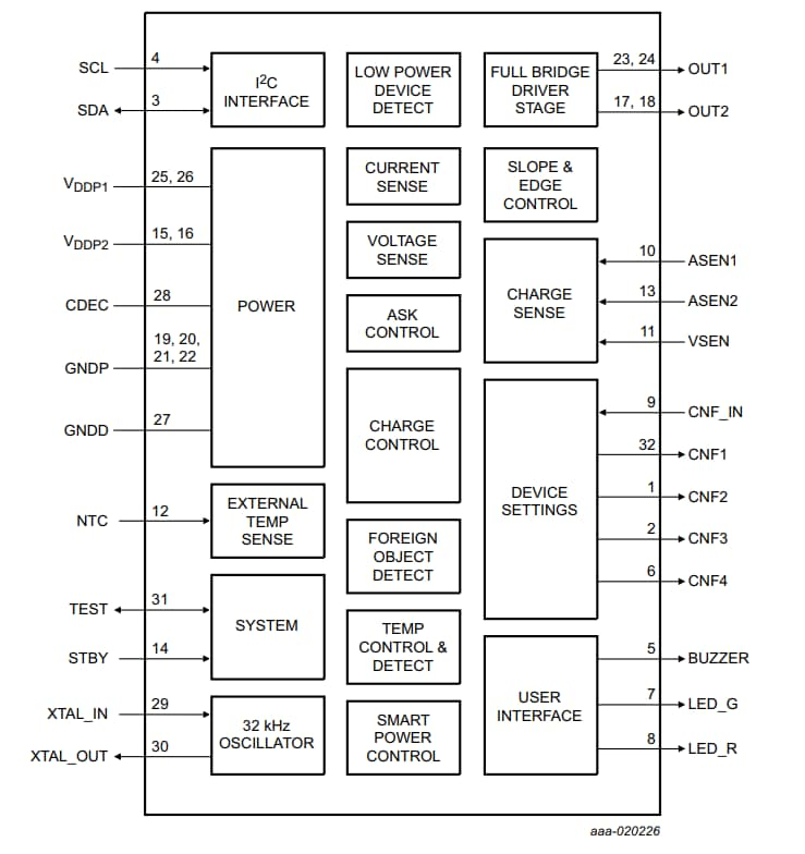NXQ1TXH5 Block Diagram
