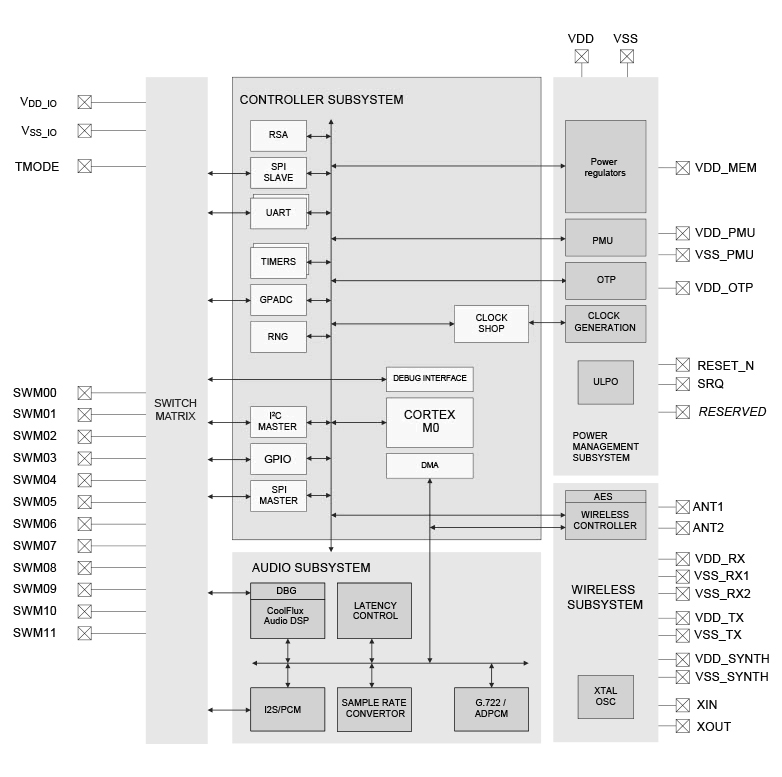 NxH3x70 Block Diagram