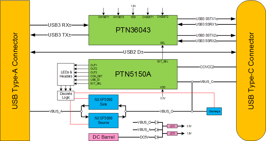 OM13584 PTN5150A USB Type-C CC Logic Evaluation Kit | NXPNXP Semiconductors