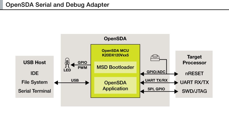 OpenSDA Block Diagram
