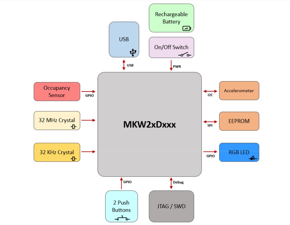 block diagram nodes images