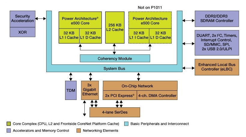 Freescale QorIQ P1020/11 Communication Processor Block Diagram