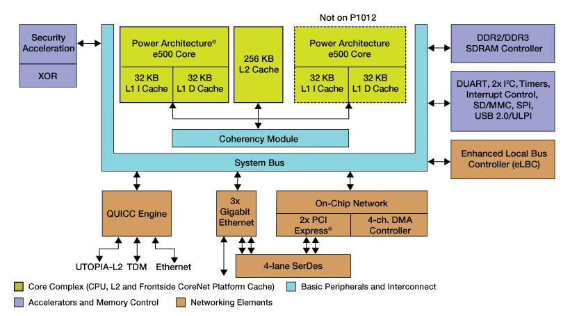 Freescale QorIQ P1021/12 Communication Processor Block Diagram