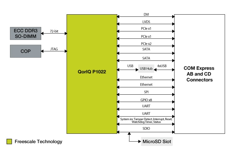 P1022COME-DS : Development System Based on QorIQ<sup&gt;&amp;#174;</sup&gt; P1022 Processor with COM Express Module thumbnail