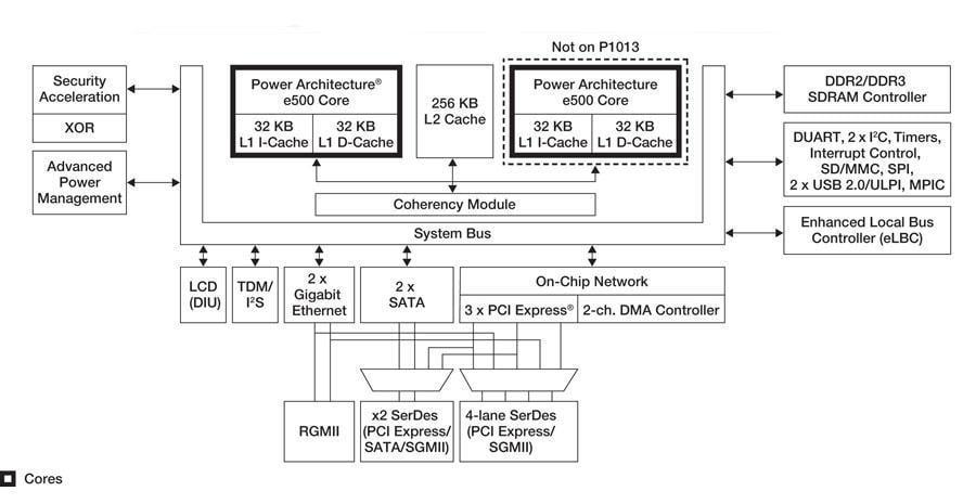 QorIQ ® P1022 and P1013 Development System | NXP