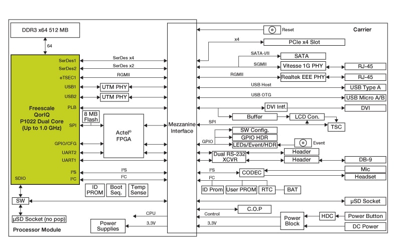 P1022-RDK System Block Diagram