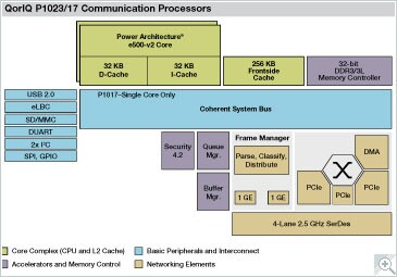 Freescale QorIQ P1023/17 Communication Processor Block Diagram