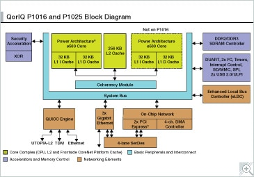 NXP QorIQ P1025/16 Communication Processor Block Diagram