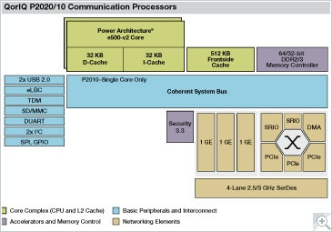 Freescale QorIQ P2020/10 Communication Processor Block Diagram