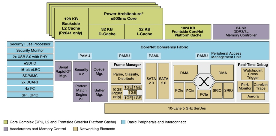 NXP QorIQ P4020 Communication Processor Block Diagram