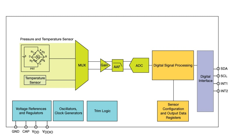 20 To 110kpa Absolute Digital Pressure Sensor