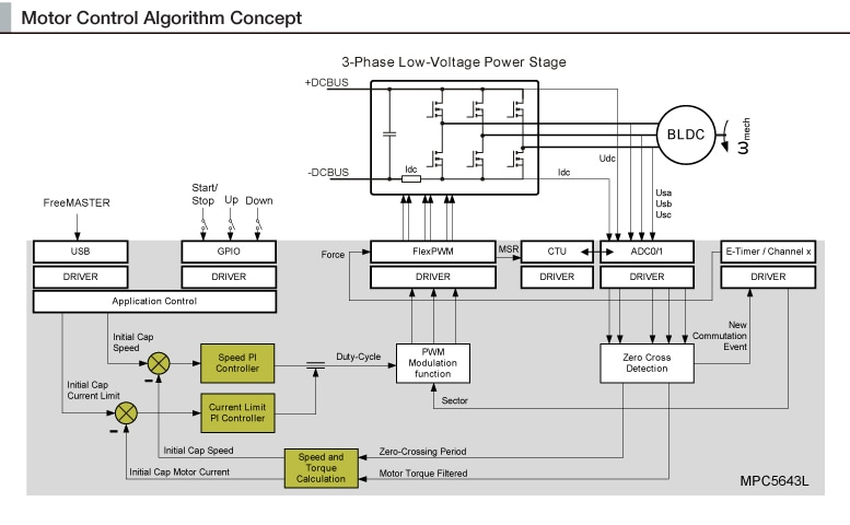 MPC5604P Block Diagram