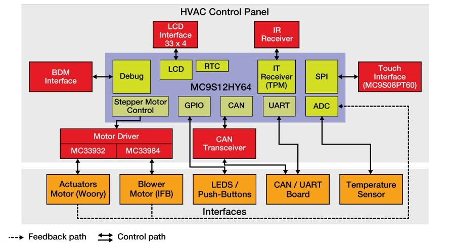 P26910_RDS12HYHVAC_BD s12hy automotive hvac control system with lcd interface nxp hvac control system design diagrams at gsmx.co