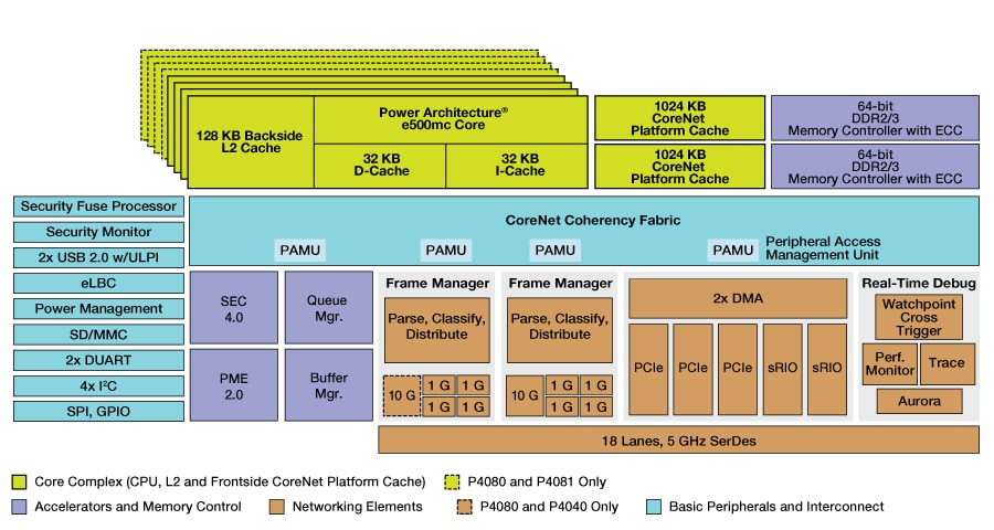 QoriQ P4080/P4040/P4081 Block Diagram