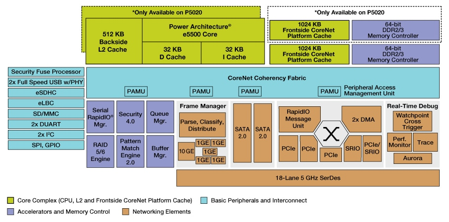 QorIQ P5020/10 64-bit Single- and Dual-Core Communications Processors